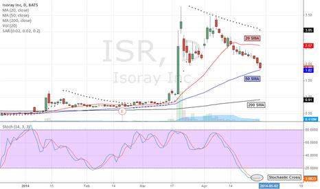 ISR: Chart Update