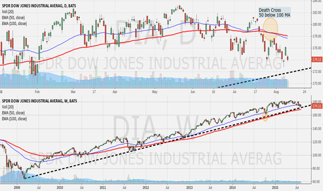 DIA: Dow Jonesin' for the weekly trend line, daily death cross