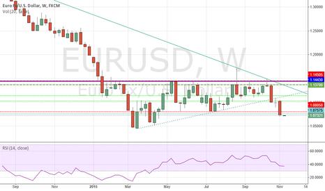 EURUSD: EURUSD - Weekly double top confirmed - Parity within reach