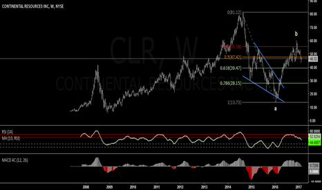 CLR: CLR: Ready To Turn Down With Oil Prices ?