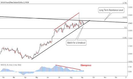 GBPNZD: GBPNZD: Watch for a breakout
