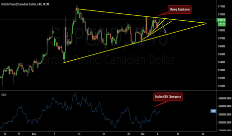 GBPCAD: GBPCAD Really Short Term Sell Set UP