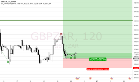 GBPZAR: GBPZAR long forever