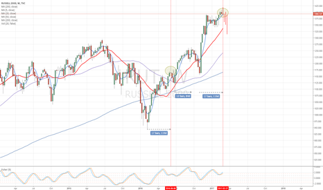 RUT: Russell 2000 Topping Cycle