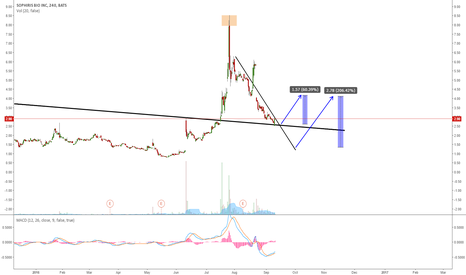 SPHS: SPHS: EXPECTING A BREAKOUT TO THE UPSIDE