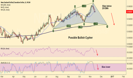 "NZDCAD: Possible ""Bullish Cypher"" on NZD/CAD, good to short rallies"