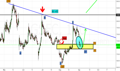 GSFC: GSFC- Bang on Target- Visits the Box 71-73 as expected