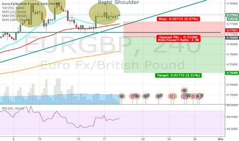 EURGBP: Short Break Down