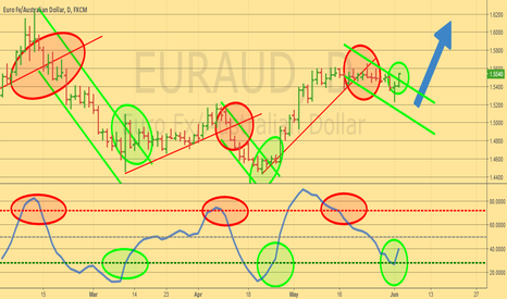 EURAUD: Buy the break