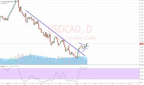 USDCAD: USD/CAD Bull Flag Breakout