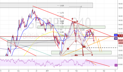GBPJPY: GBPJPY - Bearish short till completion