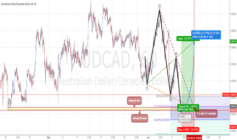 AUDCAD: AUDCAD: Wolfe Wave forming near strong SR level and Demand area