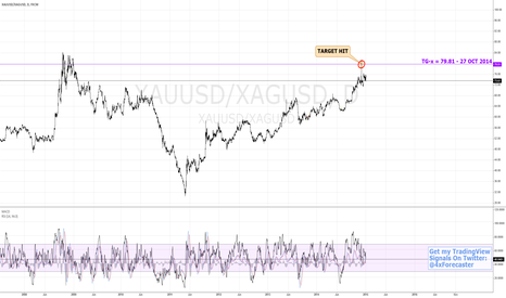 XAUUSD/XAGUSD: $XAG Catchingt Up To $XAU? | $Gold $NUGT $JNUG #forex
