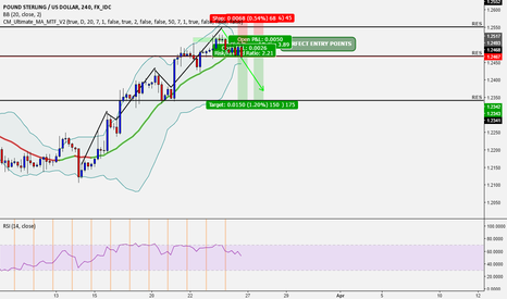 GBPUSD: GBP/USD Still Can Catch Some Pips :)