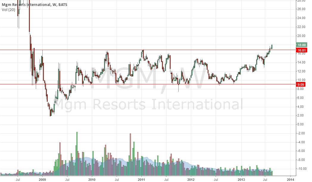 MGM -  Break after  4 years of resistance