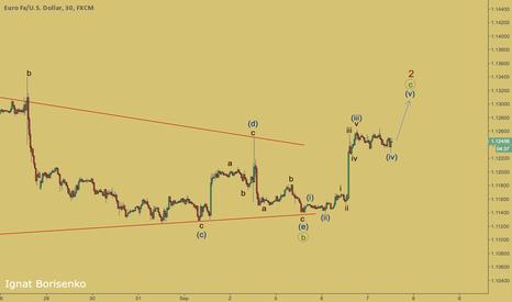 EURUSD: EURUSD - bulls going to deliver wave (v)