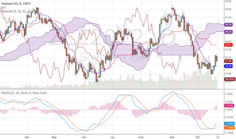 ZLZ2012: Bean oil - price above tenkan sen, next target 53.60 area?