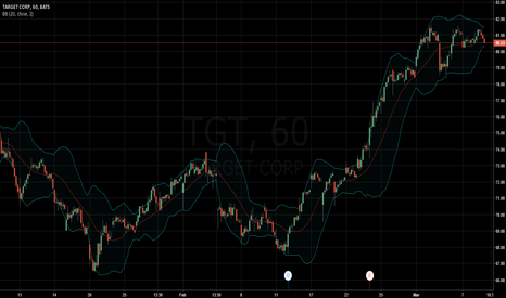 TGT: Bollinger Squeeze on Target
