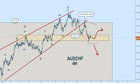 AUDCHF: AUDCHF Wave Count:  Channel Breakout + Retest