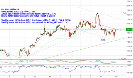 BANKNIFTY: BANKNIFTY: 21491.Below 21460, supports are 21426_21385 & 21320