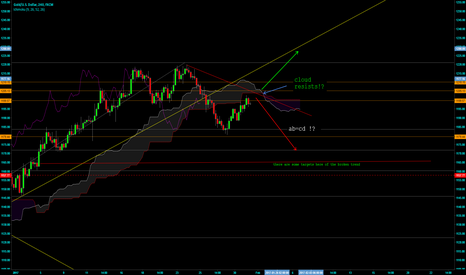 XAUUSD: typical traps for news!