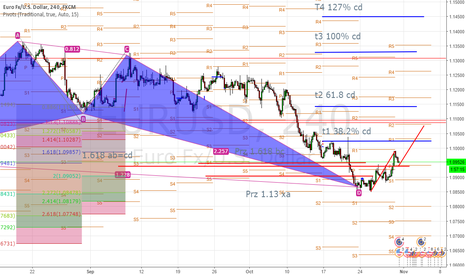 EURUSD: Abcd to complete at target 1 of Butterfly.