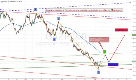 GAZP: Анализ графика Газпрома на основе технических фигур Меррилла