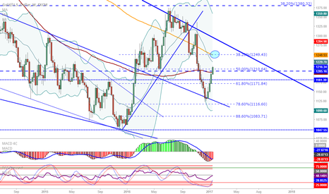 XAUUSD: XAU/USD (Gold) Weekly chart update