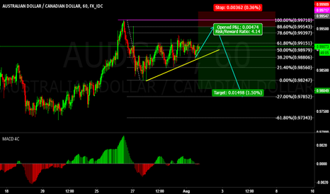AUDCAD: AUDCAD Sell