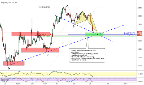 COPPER: COPPER _ POTENTIAL BUTTERFLY PATTERN
