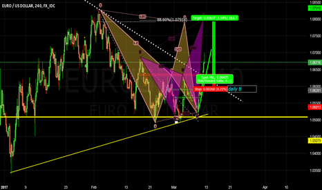 EURUSD: EurUsd looking to complete double patterns?