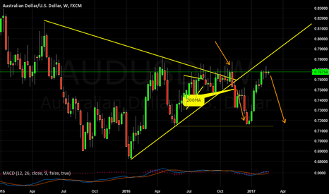 AUDUSD: AUDUSD POTENTIAL WEAKNESS ON THE WEEKLY?