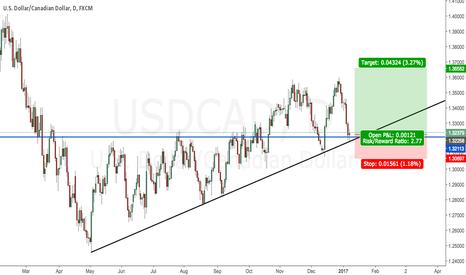 USDCAD: Possible long position setup on USDCAD