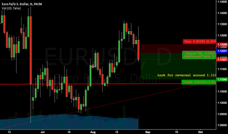 EURUSD: We begin the short on the way down