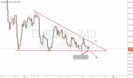EURCHF: EURCHF Descending Triangle