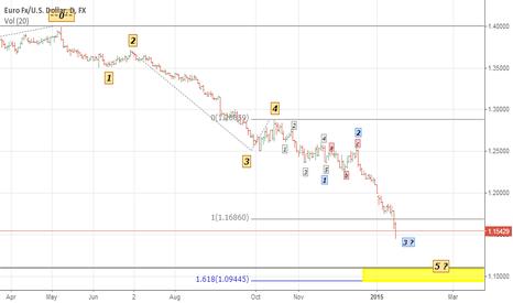 EURUSD: EURUSD-1D Wave Acounting