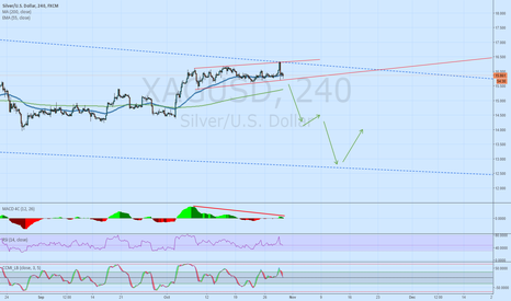 XAGUSD: Silver still in downtrend