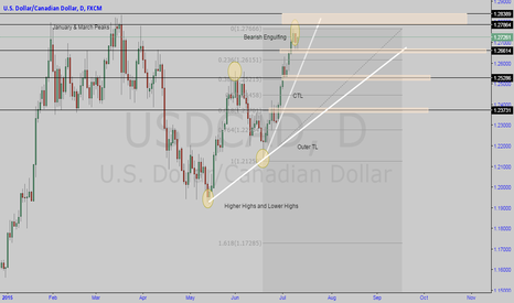 USDCAD: USDCAD Daily Perspective