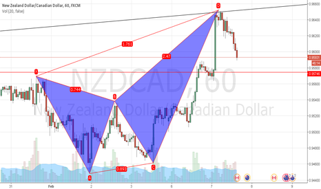 NZDCAD: i'm in the trade but...
