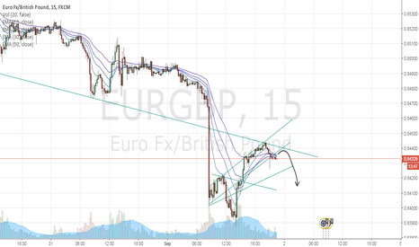 EURGBP: EURGBP     POSSIBLE SCENARIO     (SHORT)