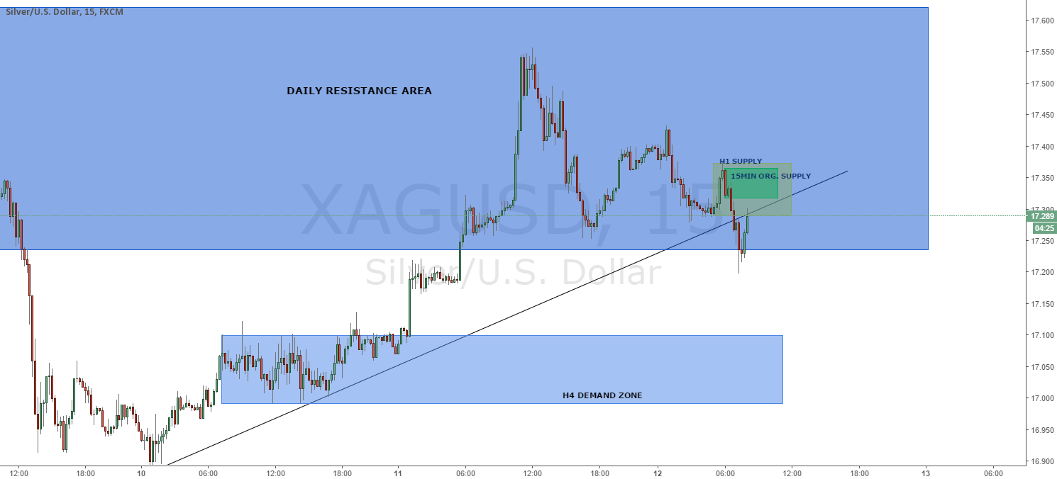 XAG/USD 15min: 15min original supply zone
