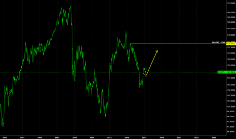 EURJPY: UPSIDE MOVEMENT IN THE NEXT COUPLE MONTHS