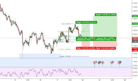 GBPNZD: nice buy opportunity