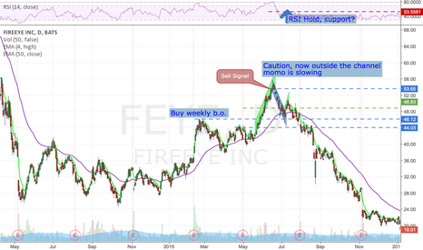 FEYE: $Study past moves, and past trades