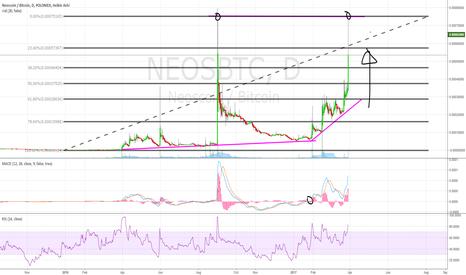 NEOSBTC: Neoscoin