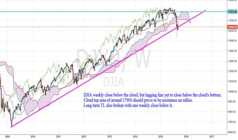 DJY0: Dow Ichimoku chart