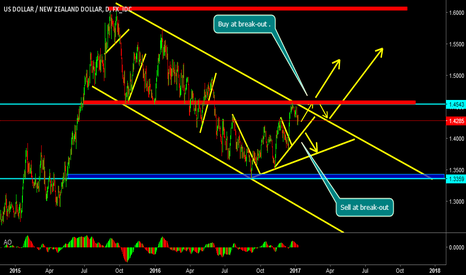 USDNZD: Buy and sell at breakout of amjor supports..