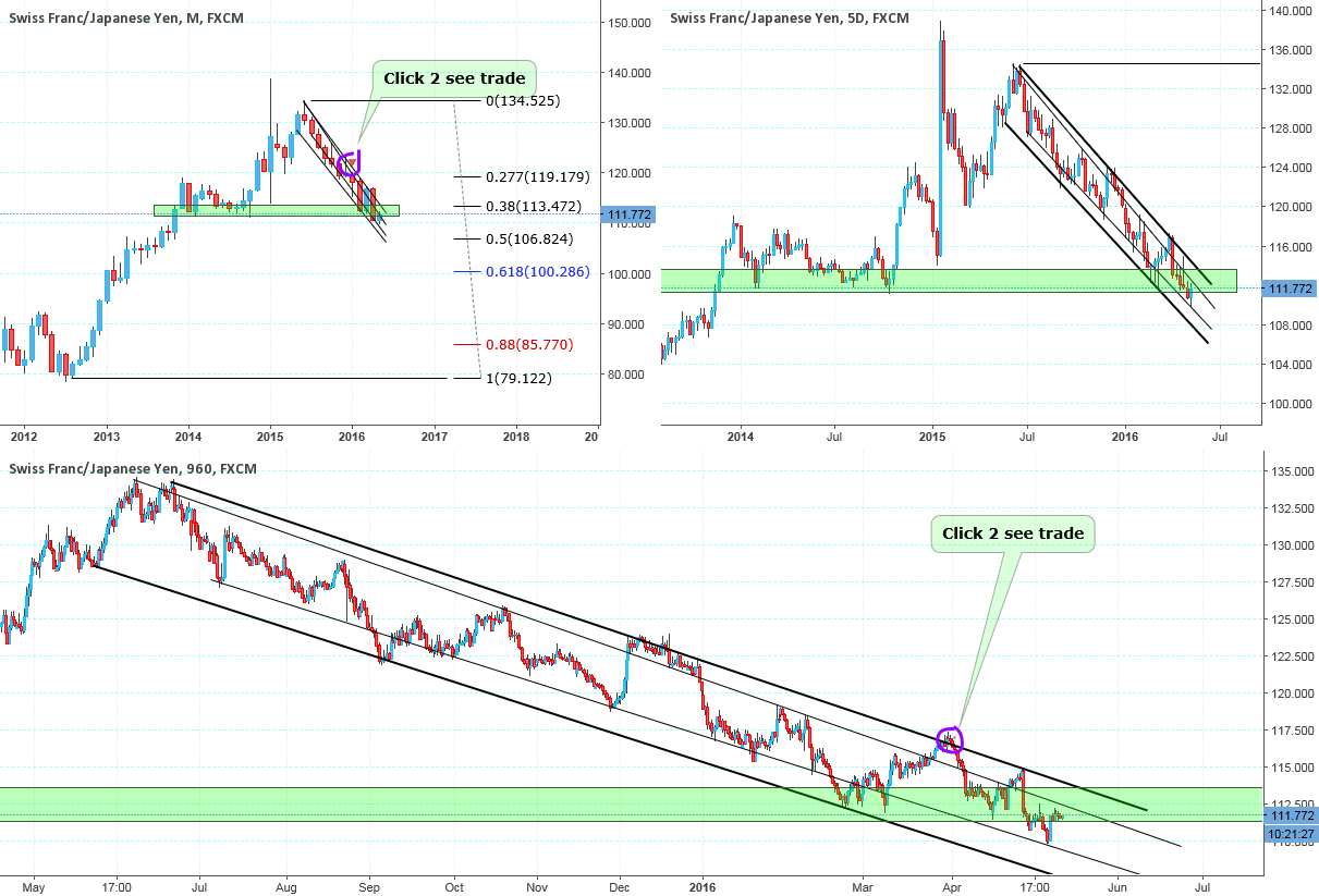 When will SNB intervene...? Watch this closely