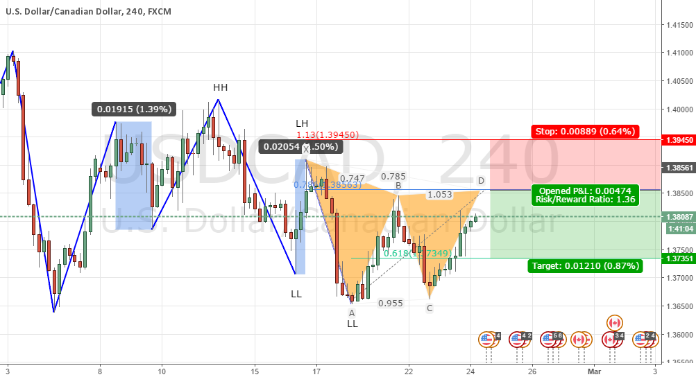 Usdcad Gatley to continue downtrend