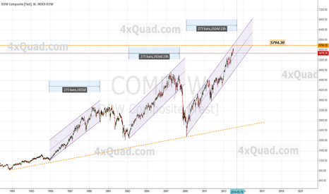 COMP: Chart Update - Collapsing On June 06th?  | #DOW #COMP #DJIA